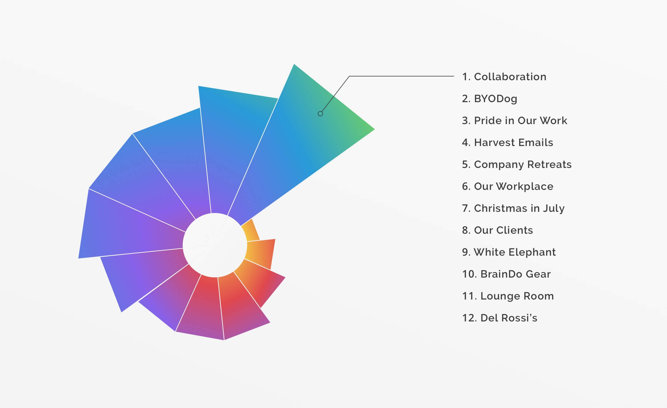 infographic listing work favorites, listed below